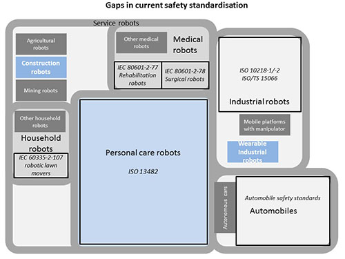 Gaps in Current Safety Standardization