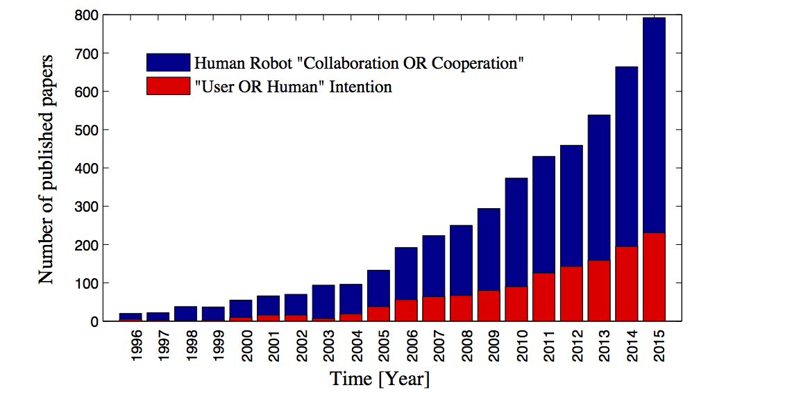 Number of publications per year in human robot collaboration topics